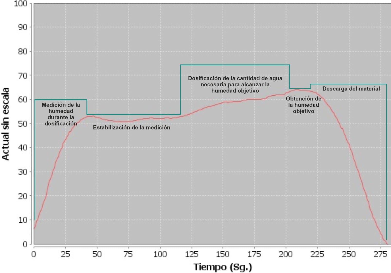 medición de humedad en mezcladoras de hormigón
